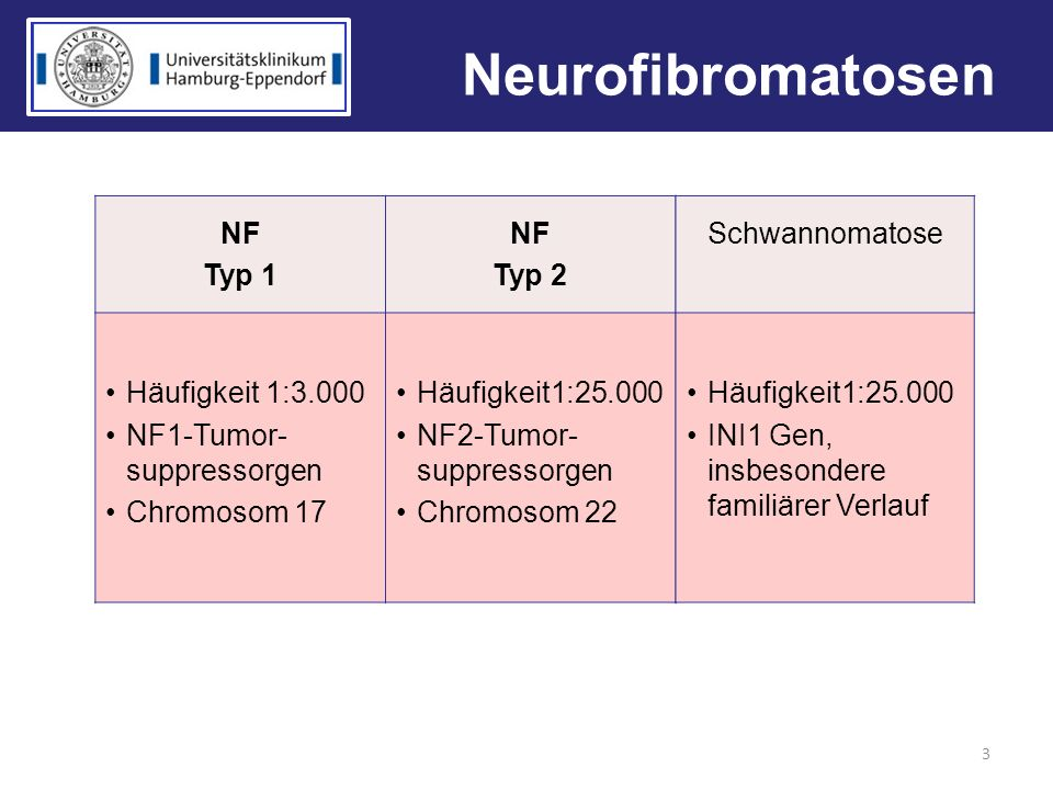 Neurofibromatosen NF Typ 1 Typ 2 Häufigkeit 1:3.000