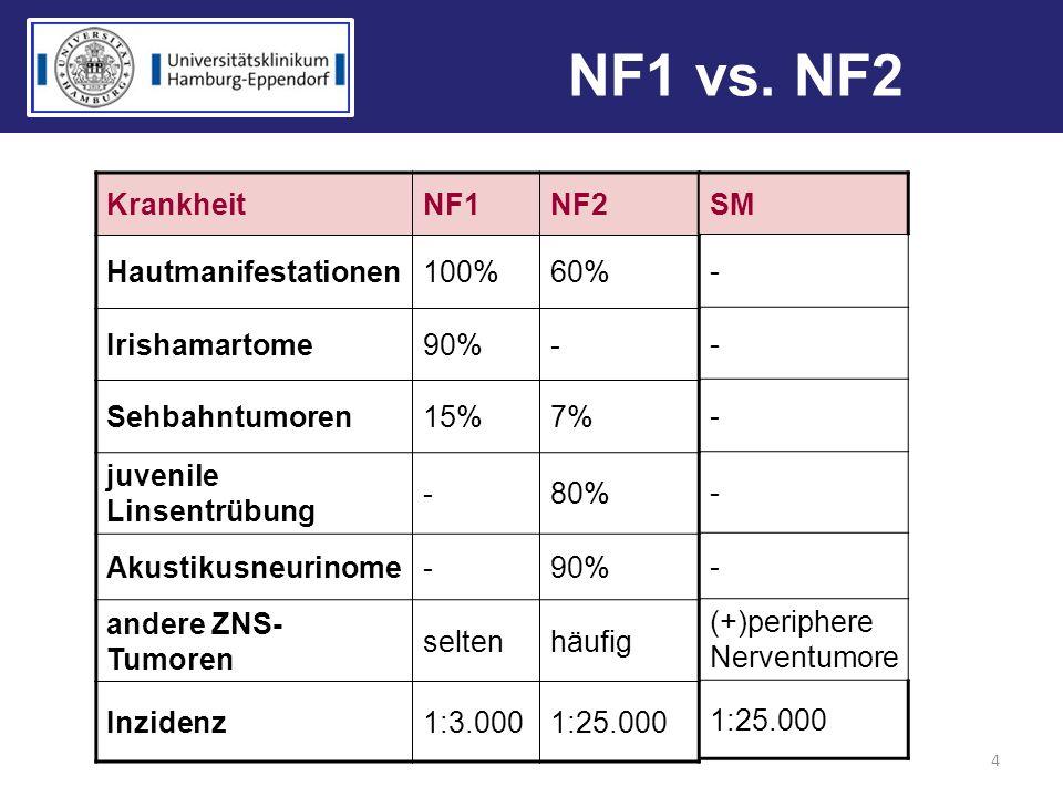 NF1 vs. NF2 Krankheit NF1 NF2 Hautmanifestationen 100% 60%