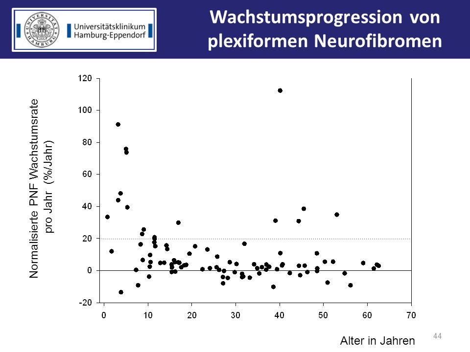 Wachstumsprogression von plexiformen Neurofibromen