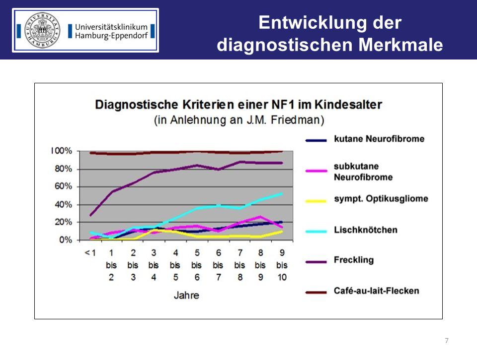Entwicklung der diagnostischen Merkmale