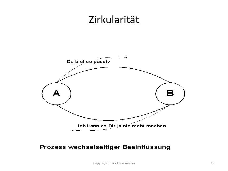 Zirkularität copyright Erika Lützner-Lay copyright Erika Lützner-Lay