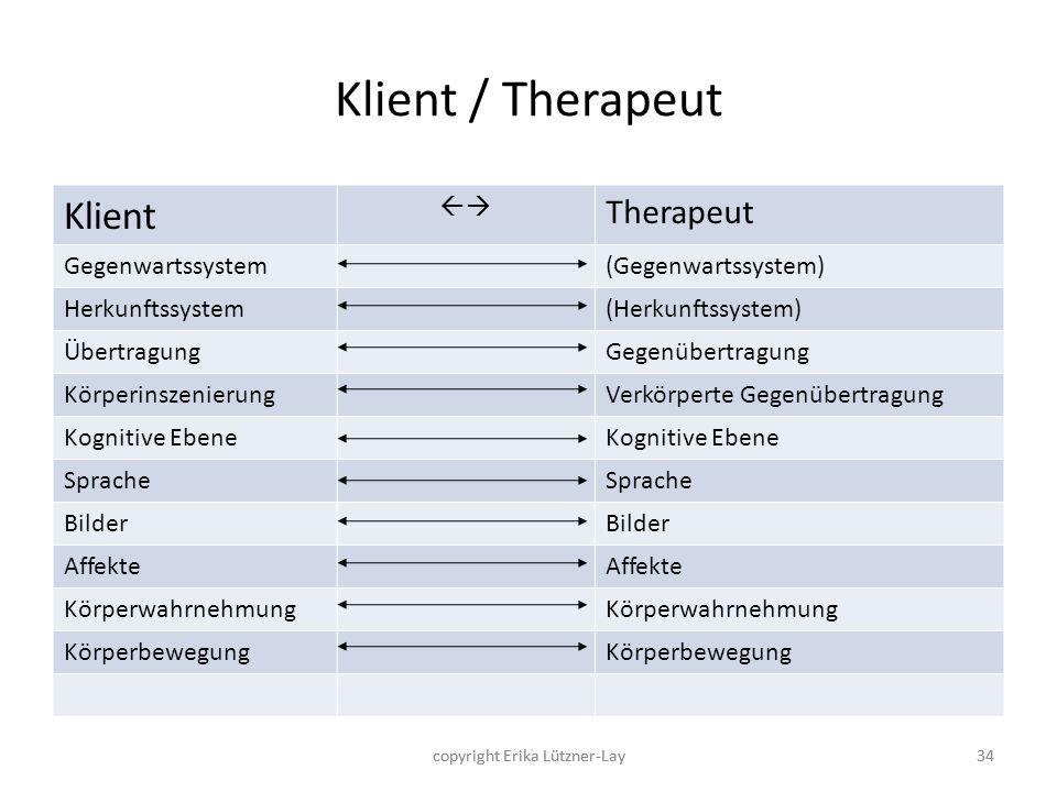 Klient / Therapeut Klient Therapeut  Gegenwartssystem