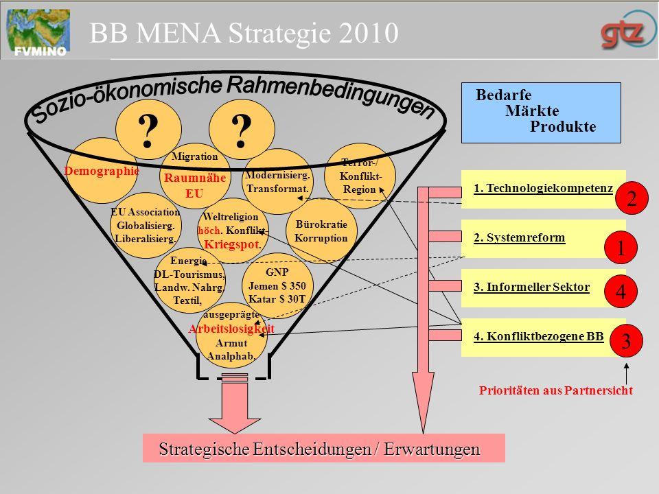 Sozio-ökonomische Rahmenbedingungen