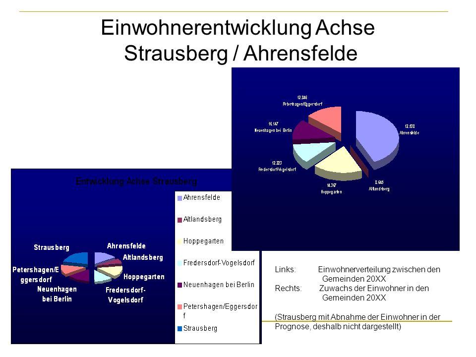 Einwohnerentwicklung Achse Strausberg / Ahrensfelde