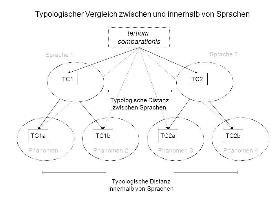 Typologischer Vergleich zwischen und innerhalb von Sprachen