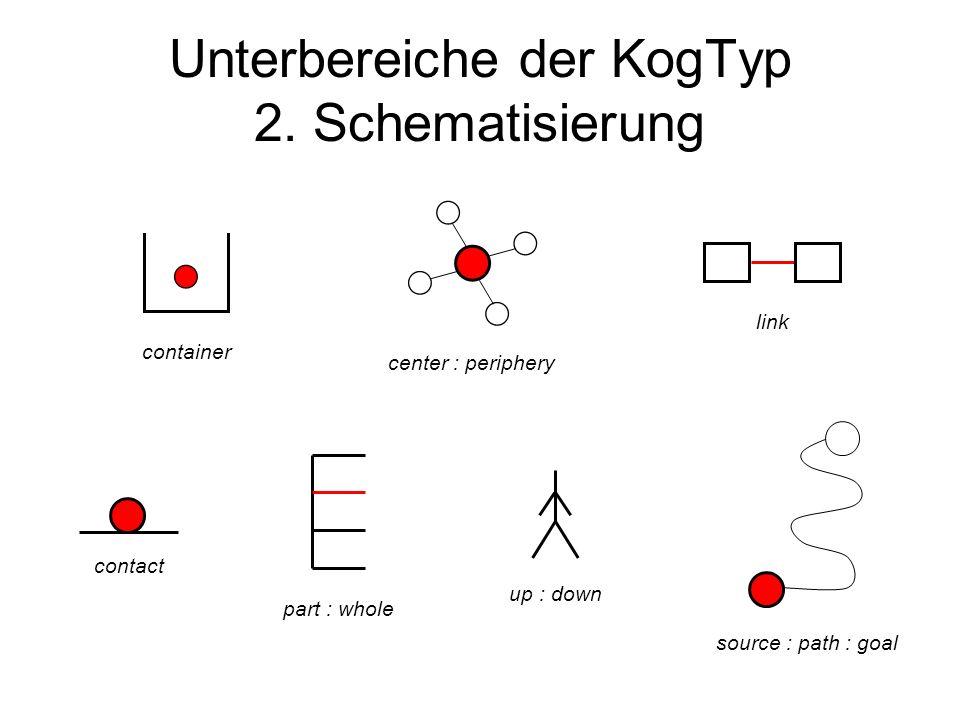 Unterbereiche der KogTyp 2. Schematisierung