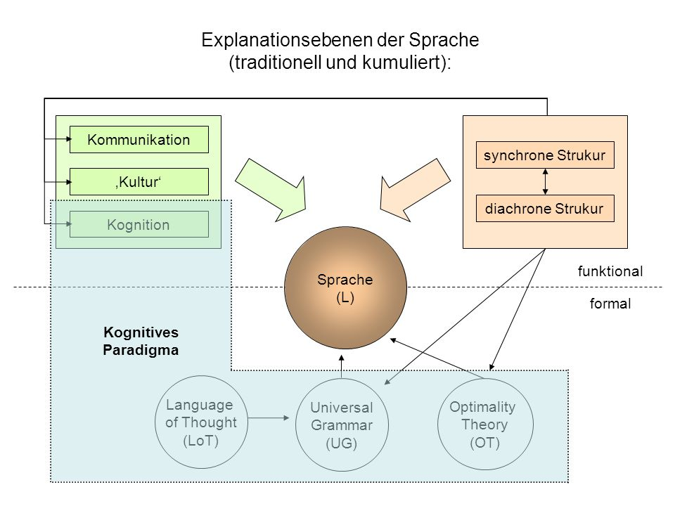 Explanationsebenen der Sprache (traditionell und kumuliert):