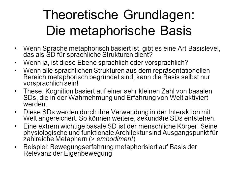 Theoretische Grundlagen: Die metaphorische Basis