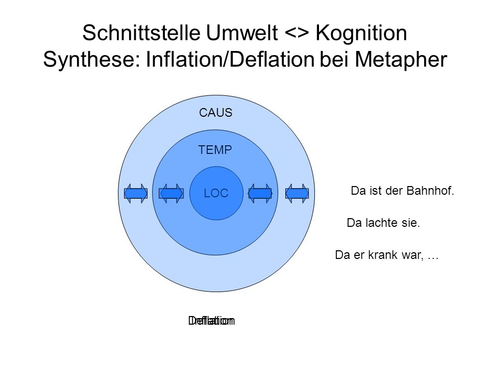 Schnittstelle Umwelt <> Kognition Synthese: Inflation/Deflation bei Metapher