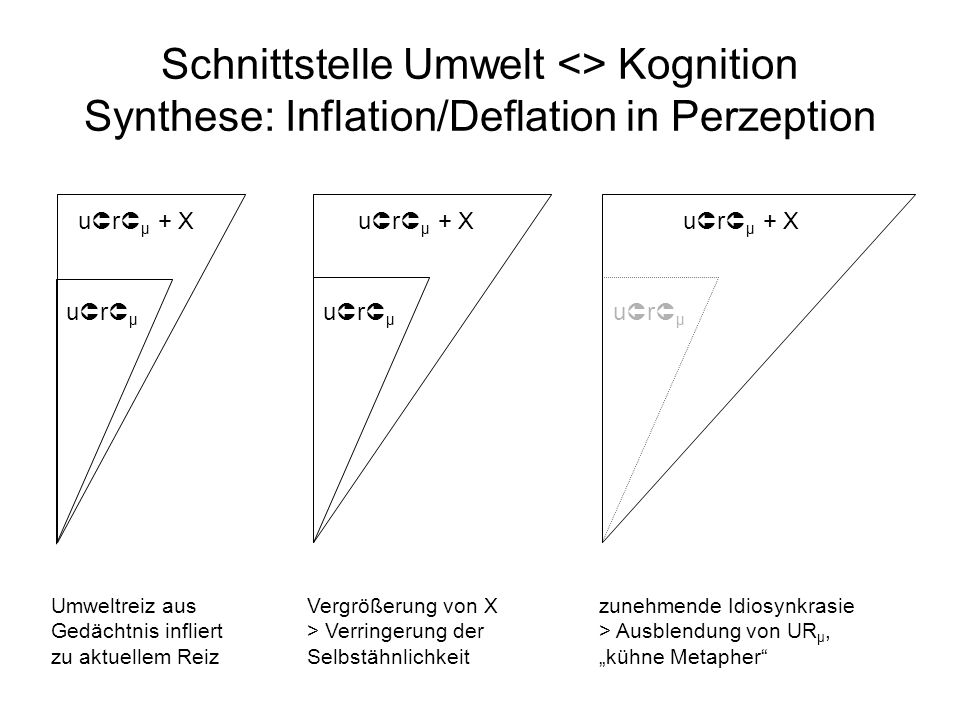 Schnittstelle Umwelt <> Kognition Synthese: Inflation/Deflation in Perzeption