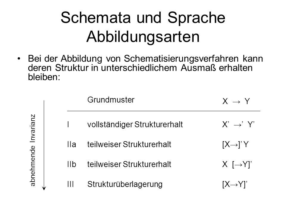 Schemata und Sprache Abbildungsarten