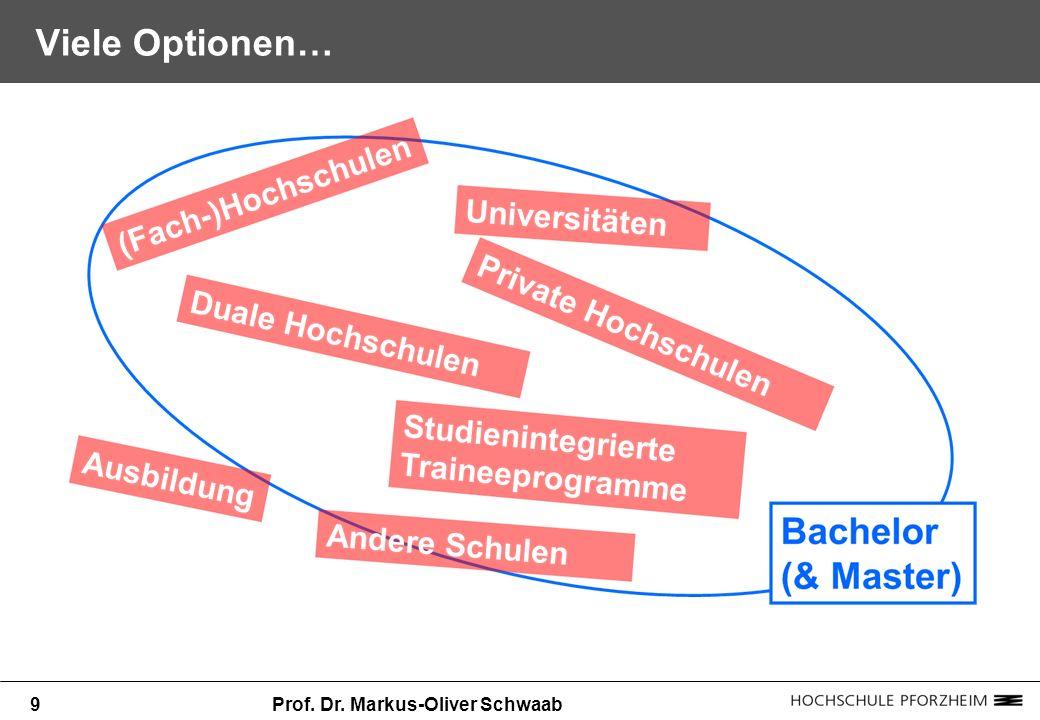 Viele Optionen… 9 Prof. Dr. Markus-Oliver Schwaab