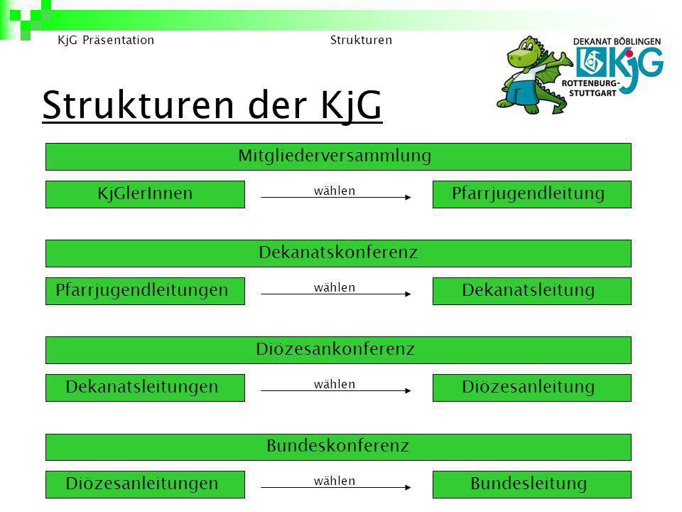 Strukturen der KjG Mitgliederversammlung KjGlerInnen