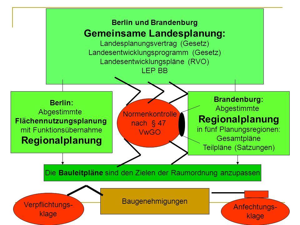 Gemeinsame Landesplanung: