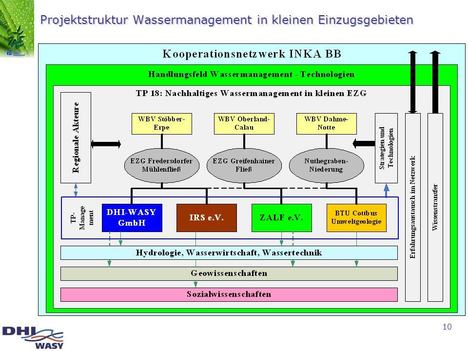 Projektstruktur Wassermanagement in kleinen Einzugsgebieten