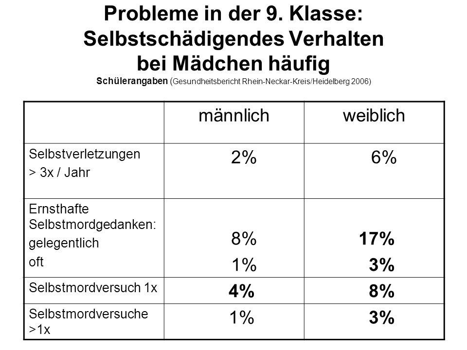 Probleme in der 9. Klasse: Selbstschädigendes Verhalten bei Mädchen häufig Schülerangaben (Gesundheitsbericht Rhein-Neckar-Kreis/Heidelberg 2006)