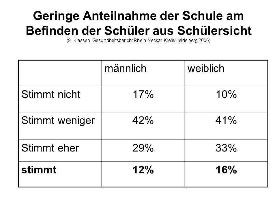 Geringe Anteilnahme der Schule am Befinden der Schüler aus Schülersicht (9. Klassen, Gesundheitsbericht Rhein-Neckar-Kreis/Heidelberg 2006)