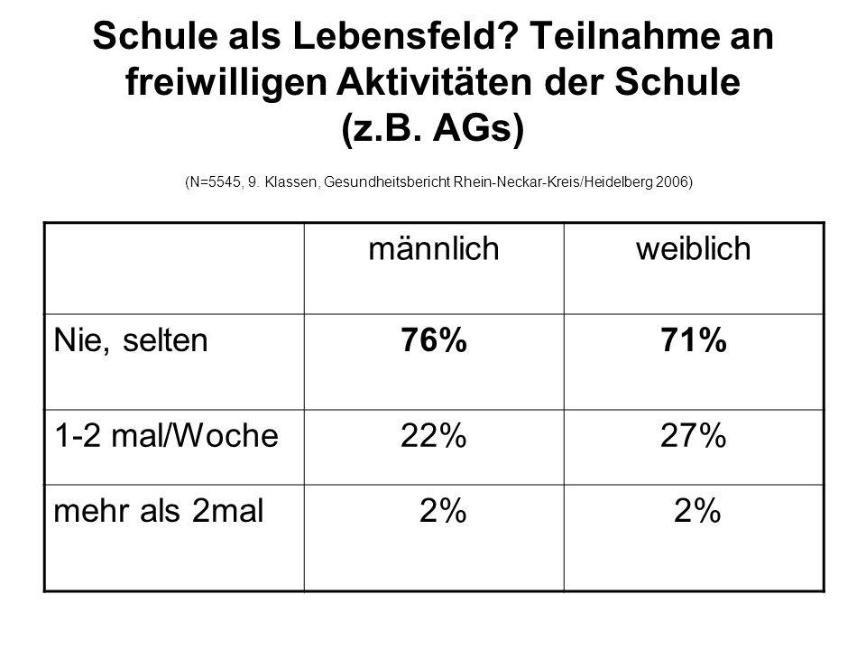 Schule als Lebensfeld Teilnahme an freiwilligen Aktivitäten der Schule (z.B. AGs) (N=5545, 9. Klassen, Gesundheitsbericht Rhein-Neckar-Kreis/Heidelberg 2006)