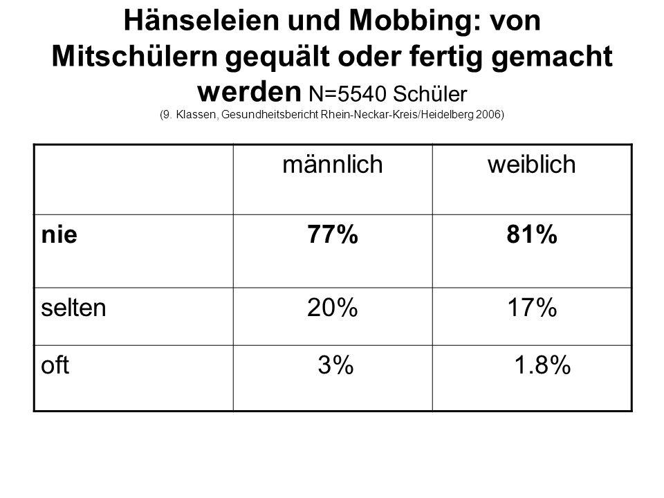 Hänseleien und Mobbing: von Mitschülern gequält oder fertig gemacht werden N=5540 Schüler (9. Klassen, Gesundheitsbericht Rhein-Neckar-Kreis/Heidelberg 2006)