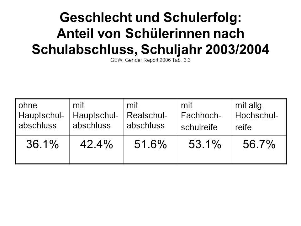 Geschlecht und Schulerfolg: Anteil von Schülerinnen nach Schulabschluss, Schuljahr 2003/2004 GEW, Gender Report 2006 Tab. 3.3