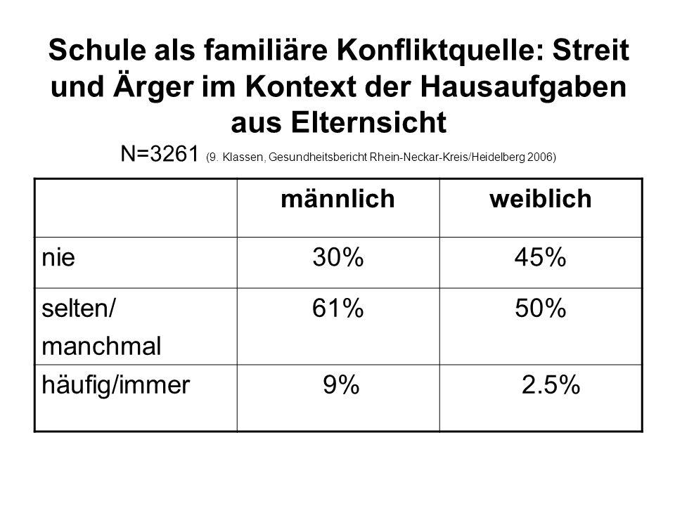 Schule als familiäre Konfliktquelle: Streit und Ärger im Kontext der Hausaufgaben aus Elternsicht N=3261 (9. Klassen, Gesundheitsbericht Rhein-Neckar-Kreis/Heidelberg 2006)