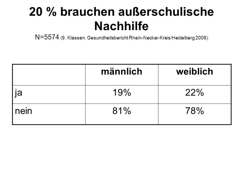 20 % brauchen außerschulische Nachhilfe N=5574 (9