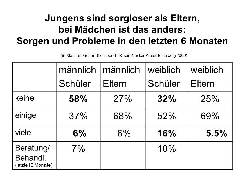 Jungens sind sorgloser als Eltern, bei Mädchen ist das anders: Sorgen und Probleme in den letzten 6 Monaten (9. Klassen, Gesundheitsbericht Rhein-Neckar-Kreis/Heidelberg 2006)