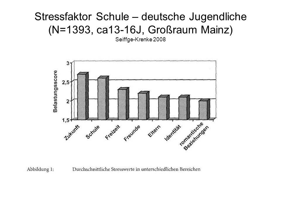 Stressfaktor Schule – deutsche Jugendliche (N=1393, ca13-16J, Großraum Mainz) Seiffge-Krenke 2008