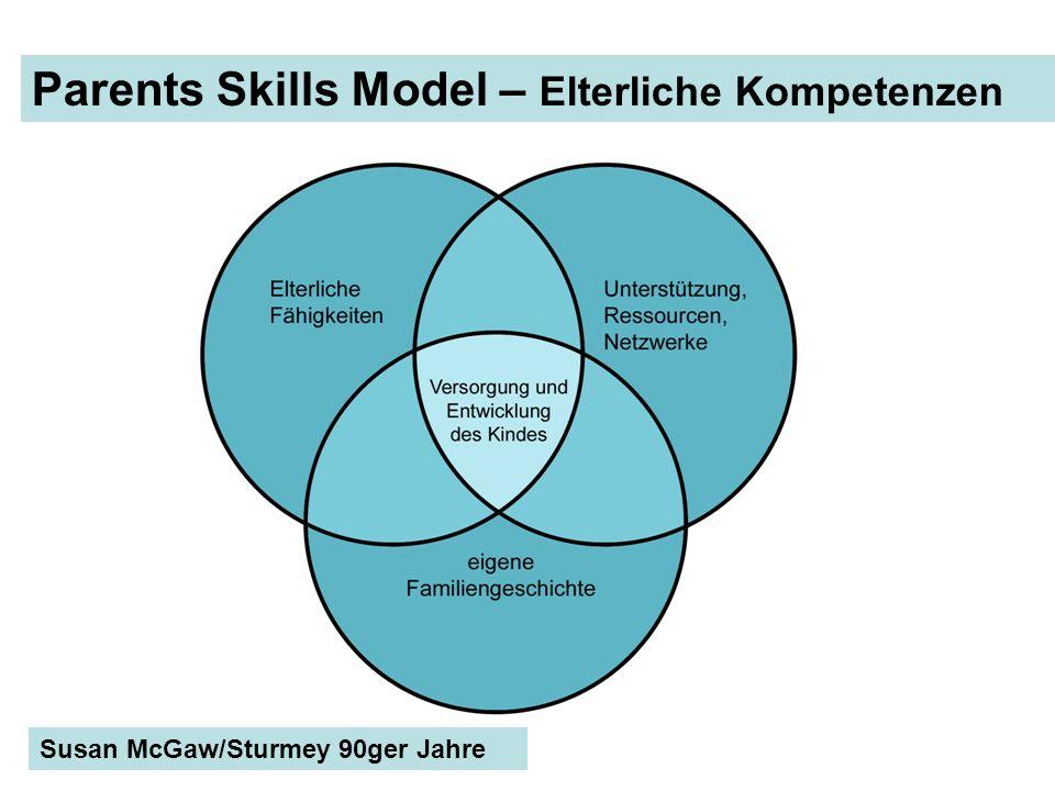 Parents Skills Model – Elterliche Kompetenzen
