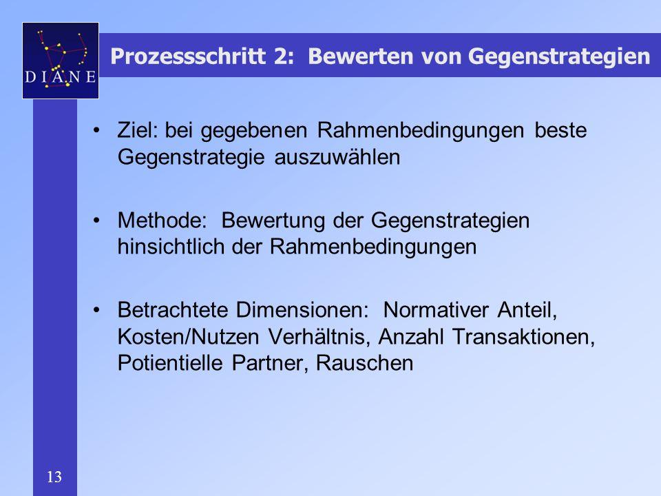 Prozessschritt 2: Bewerten von Gegenstrategien