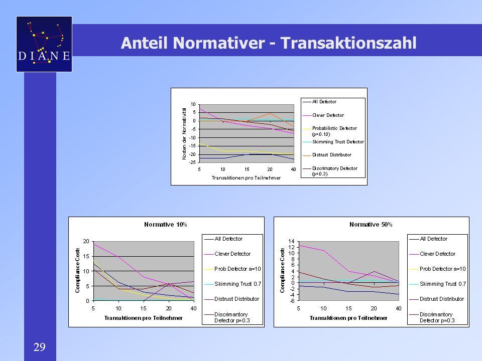 Anteil Normativer - Transaktionszahl