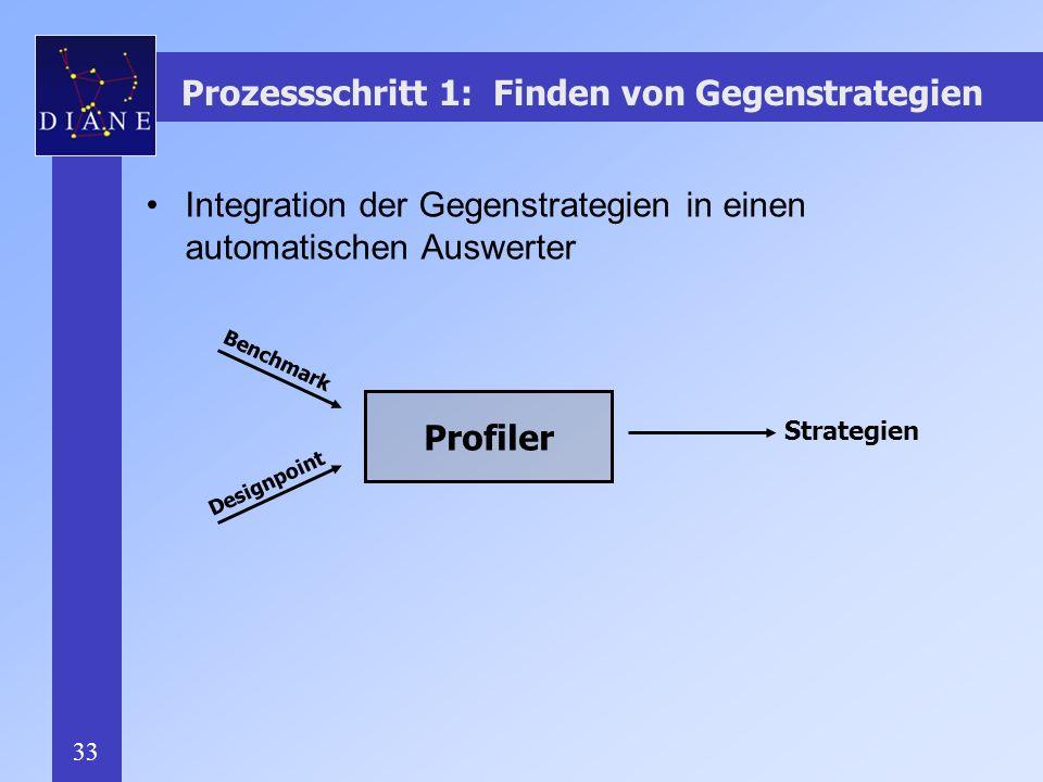 Prozessschritt 1: Finden von Gegenstrategien