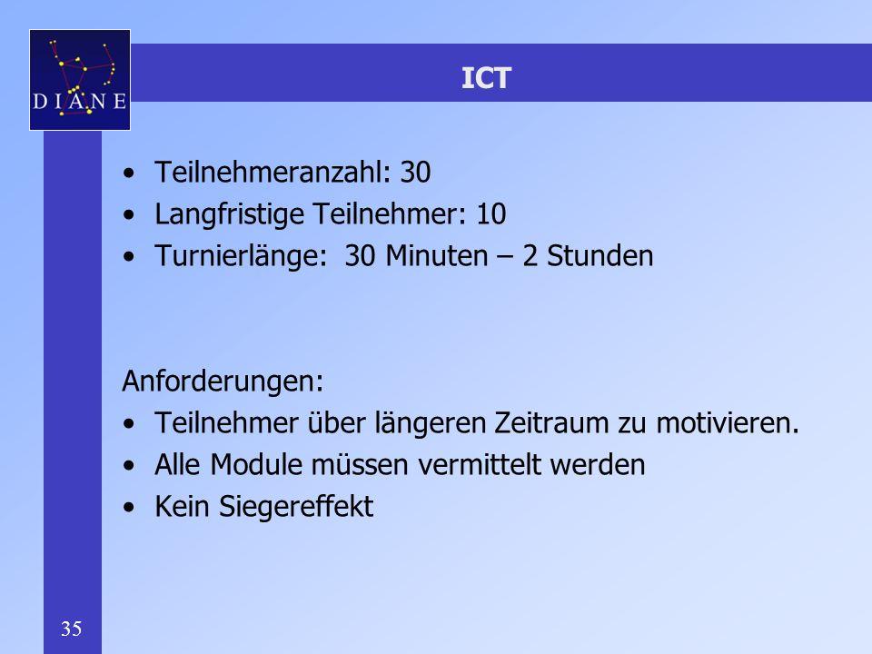 ICT Teilnehmeranzahl: 30. Langfristige Teilnehmer: 10. Turnierlänge: 30 Minuten – 2 Stunden. Anforderungen: