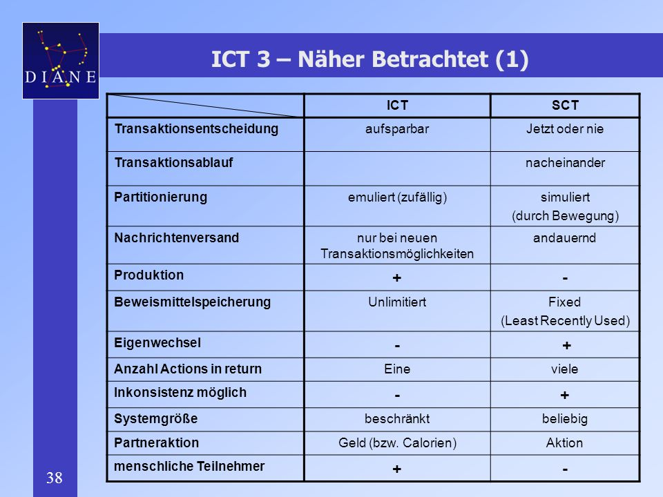 ICT 3 – Näher Betrachtet (1)