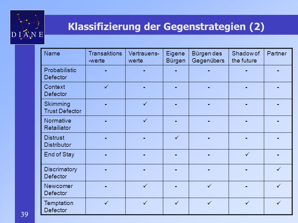 Klassifizierung der Gegenstrategien (2)