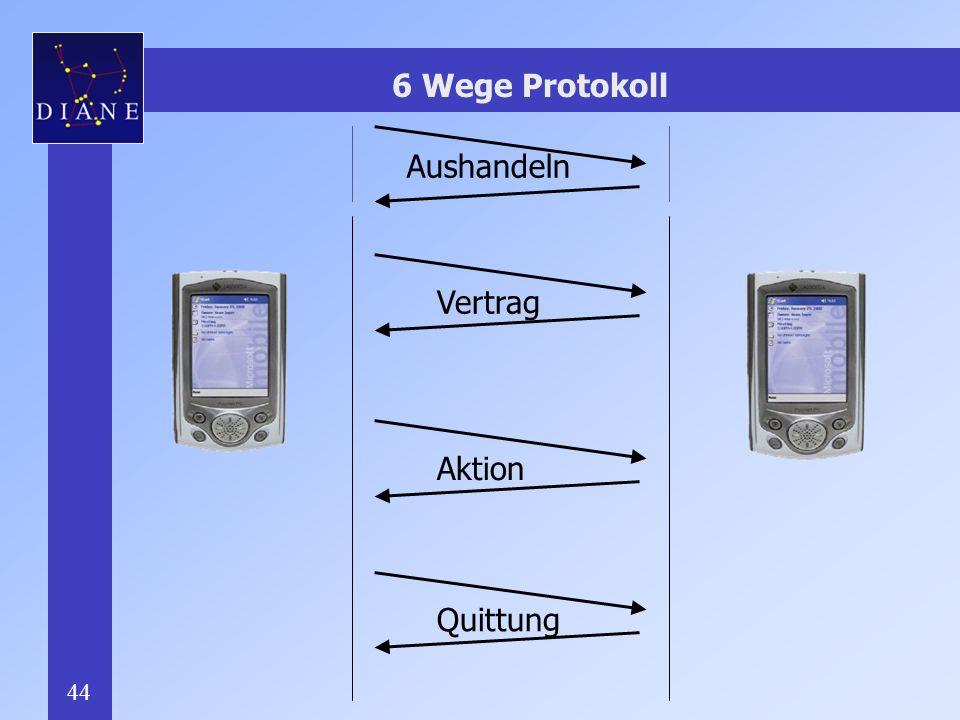 6 Wege Protokoll Aushandeln Vertrag Aktion Quittung