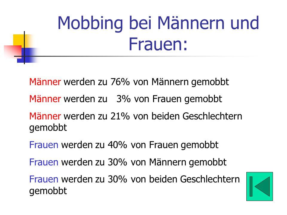 Mobbing bei Männern und Frauen:
