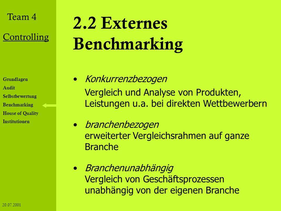 2.2 Externes Benchmarking