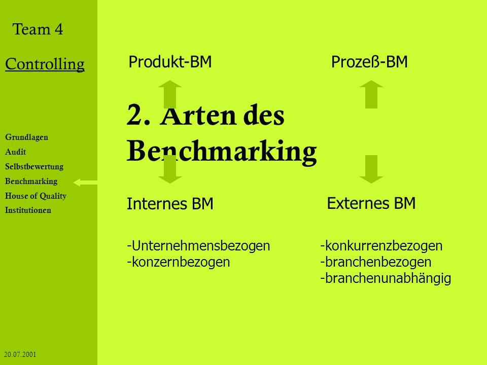 2. Arten des Benchmarking