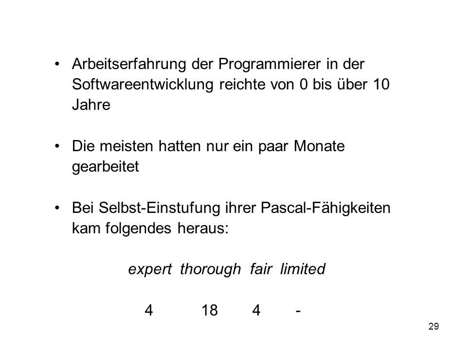 Arbeitserfahrung der Programmierer in der Softwareentwicklung reichte von 0 bis über 10 Jahre