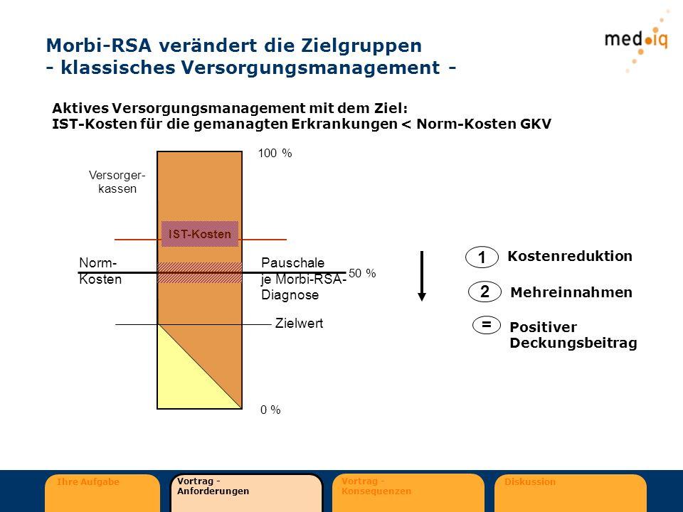 Morbi-RSA verändert die Zielgruppen - klassisches Versorgungsmanagement -