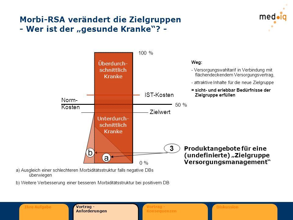 """Morbi-RSA verändert die Zielgruppen - Wer ist der """"gesunde Kranke -"""