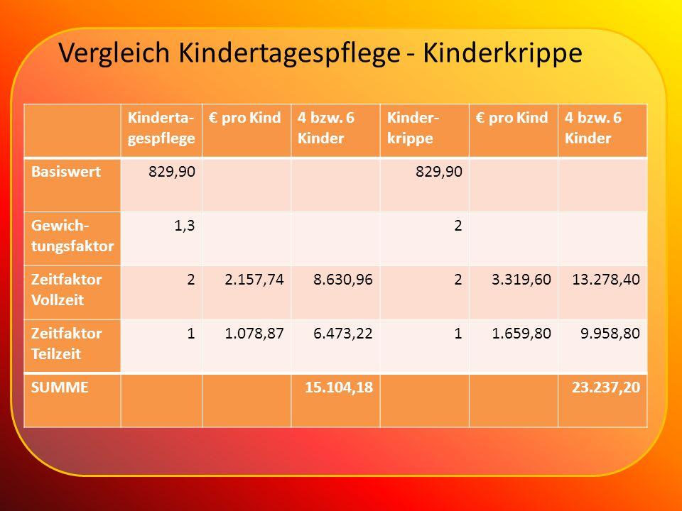 Vergleich Kindertagespflege - Kinderkrippe