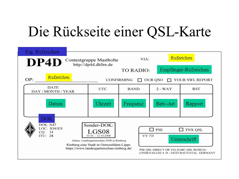 Die Rückseite einer QSL-Karte