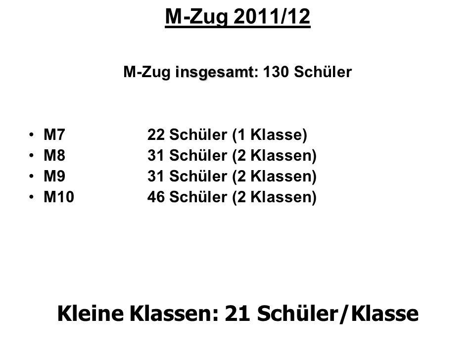 M-Zug insgesamt: 130 Schüler Kleine Klassen: 21 Schüler/Klasse