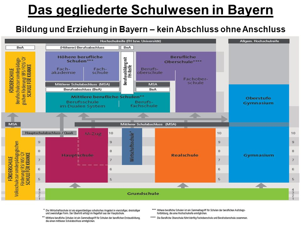 Das gegliederte Schulwesen in Bayern