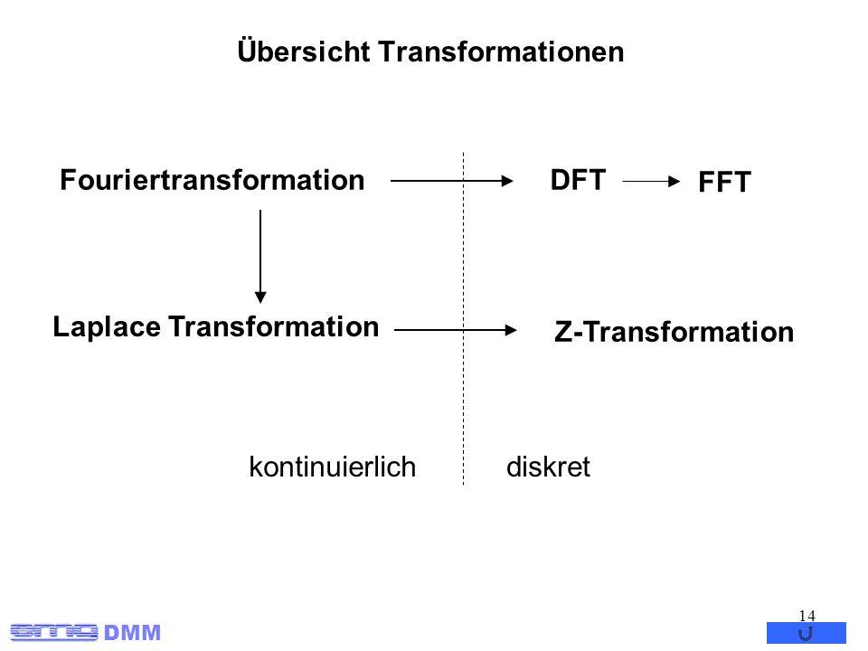 Übersicht Transformationen