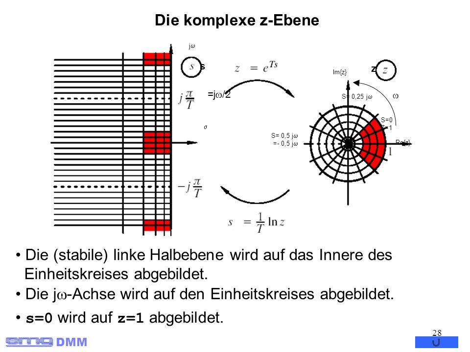 Die j-Achse wird auf den Einheitskreises abgebildet.