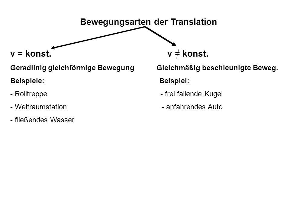 Bewegungsarten der Translation