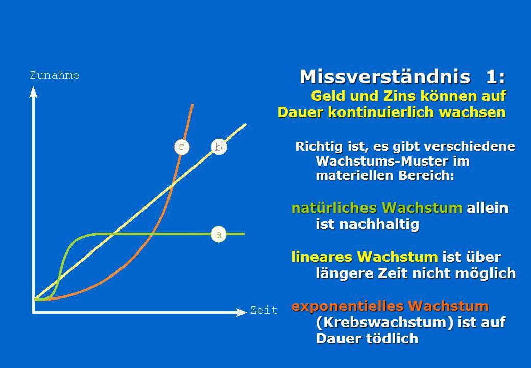Missverständnis 1: Geld und Zins können auf Dauer kontinuierlich wachsen